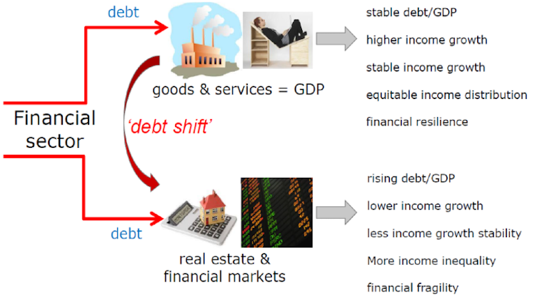 The Debt Shift